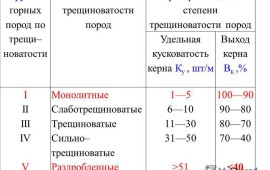 Критерии оценки горных пород